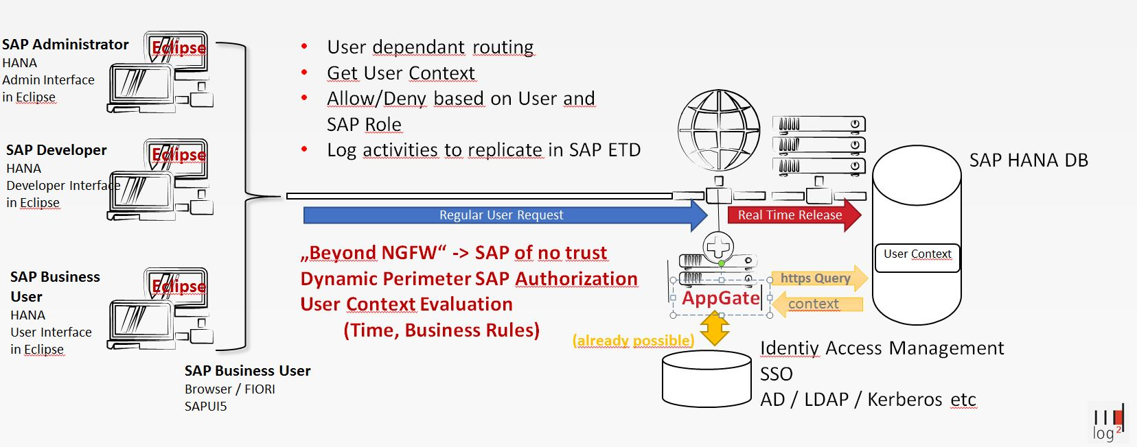 New Security Paradigm: SAP Of No Trust - counterblog international